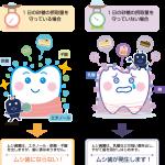 砂糖と虫歯菌の働きについて